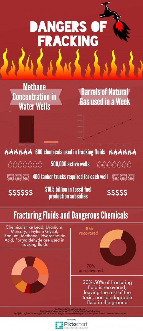 Dangers Of Fracking Outweigh Economic Benefits The